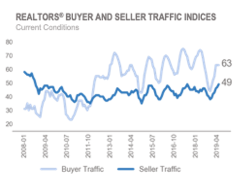 Chart: REALTORS® Buyer and Seller Traffic Indices