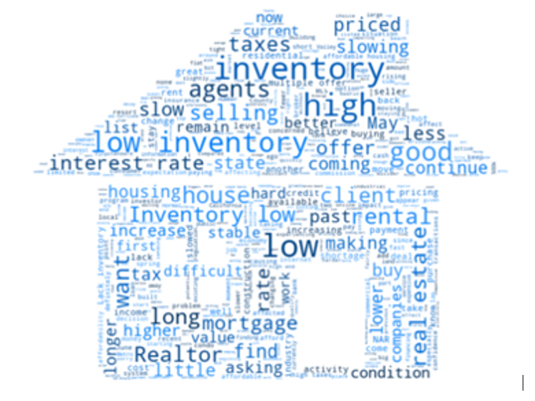 House-shaped word cloud