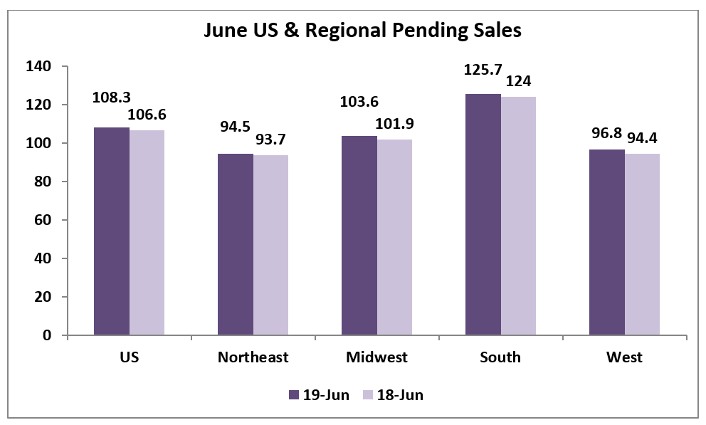 Chart: June U.S. and Regional Pending Sales