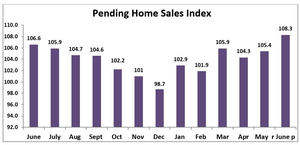 Chart: Pending Home Sales Index, June 2018 to June 2019