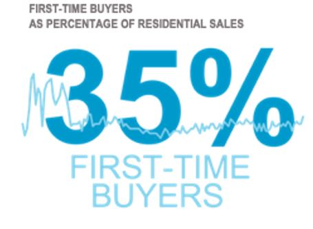 Graphic: First-time buyers as percentage of residential sales