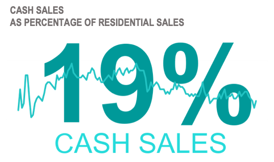 Graphic: Cash sales buyers as percentage of residential sales