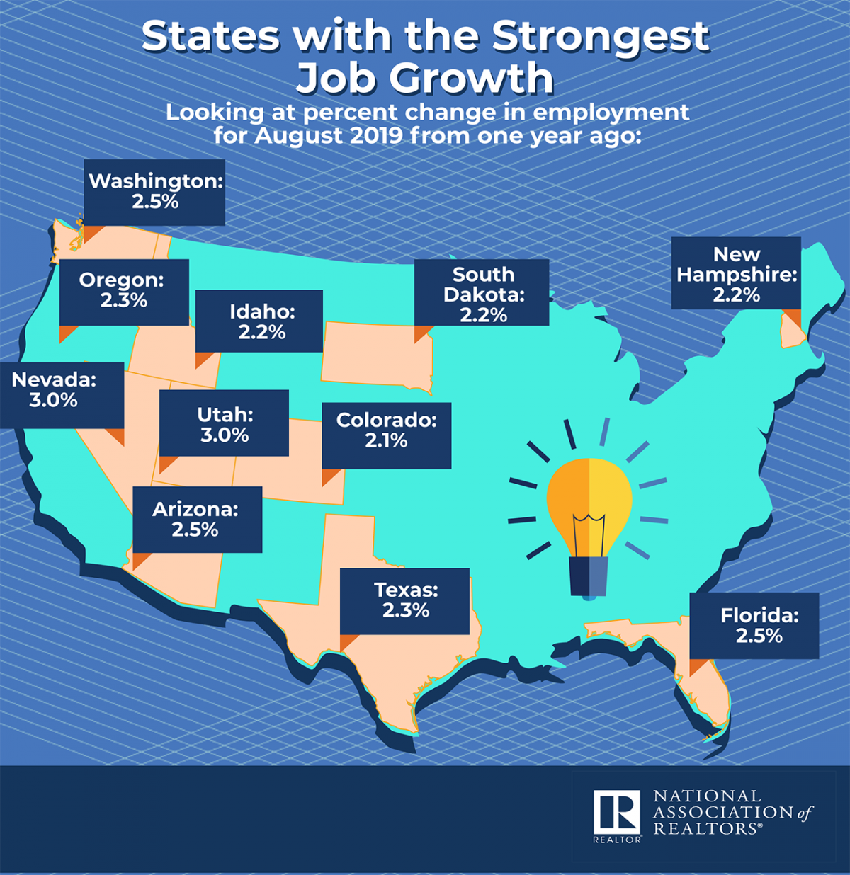 Infographic: States With the Strongest Job Growth in August 2019