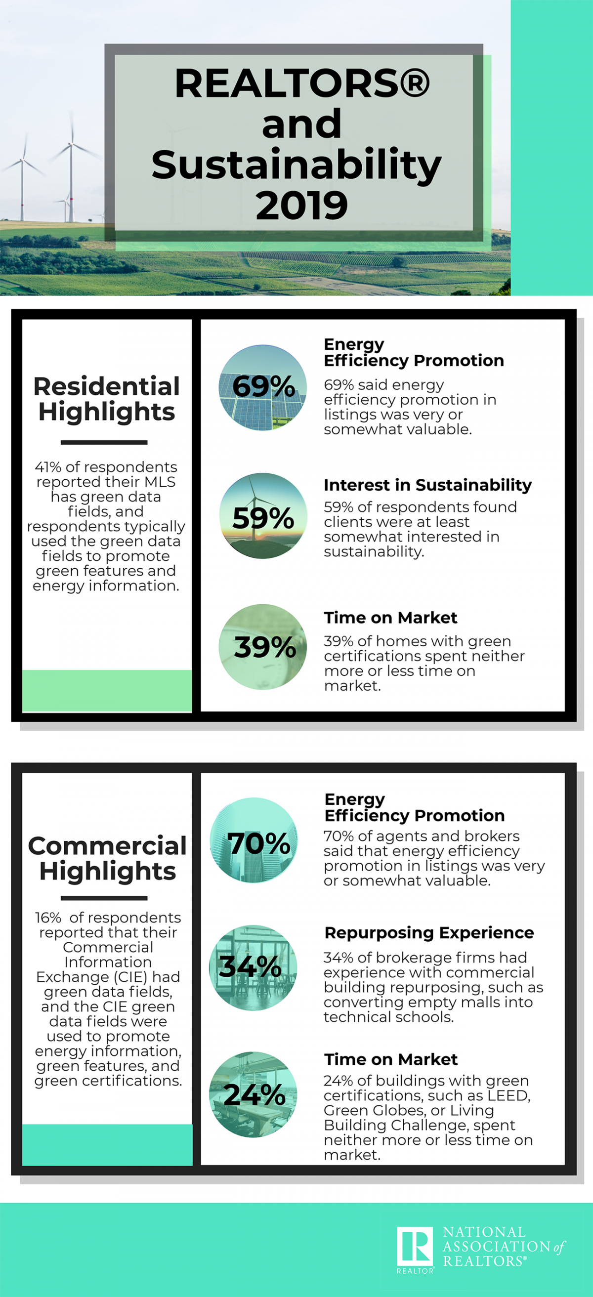 Infographic: REALTORS® and Sustainability 2019