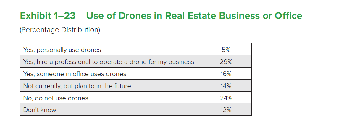 Use of Drones in Real Estate Table
