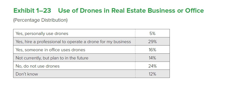 Drones | www nar realtor