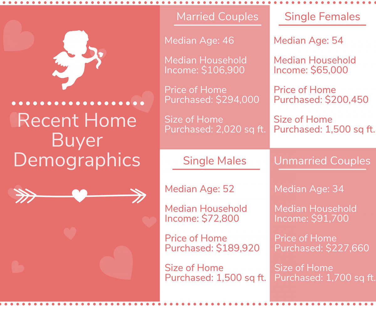 Infographic: Recent Home Buyer Demographics