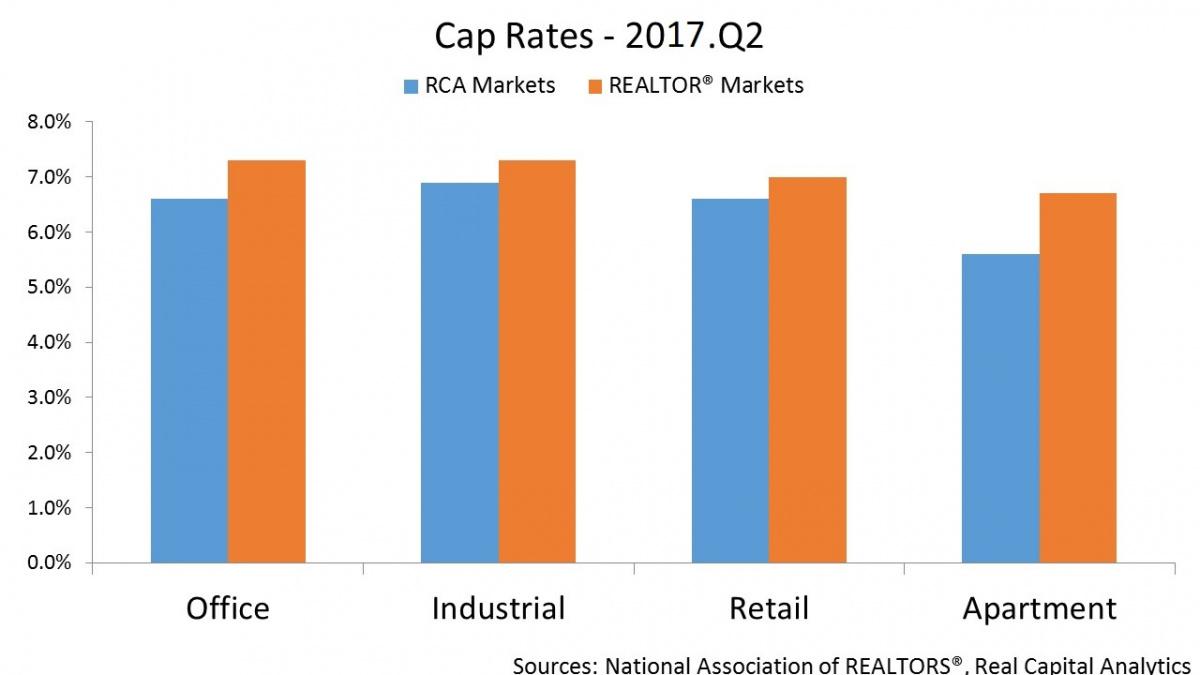 Sales Prices YoY Cap Rates 2017 Q2