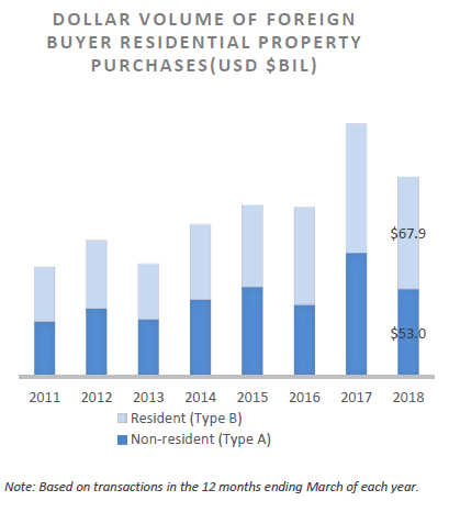 Dollar volume of foreign buyer residential property purchases