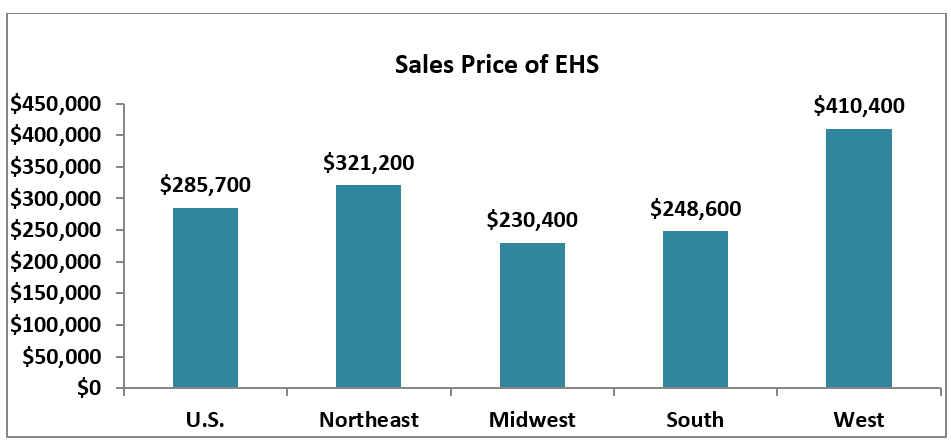 Regional Sales Prices of Estimated Home Sales for June 2019