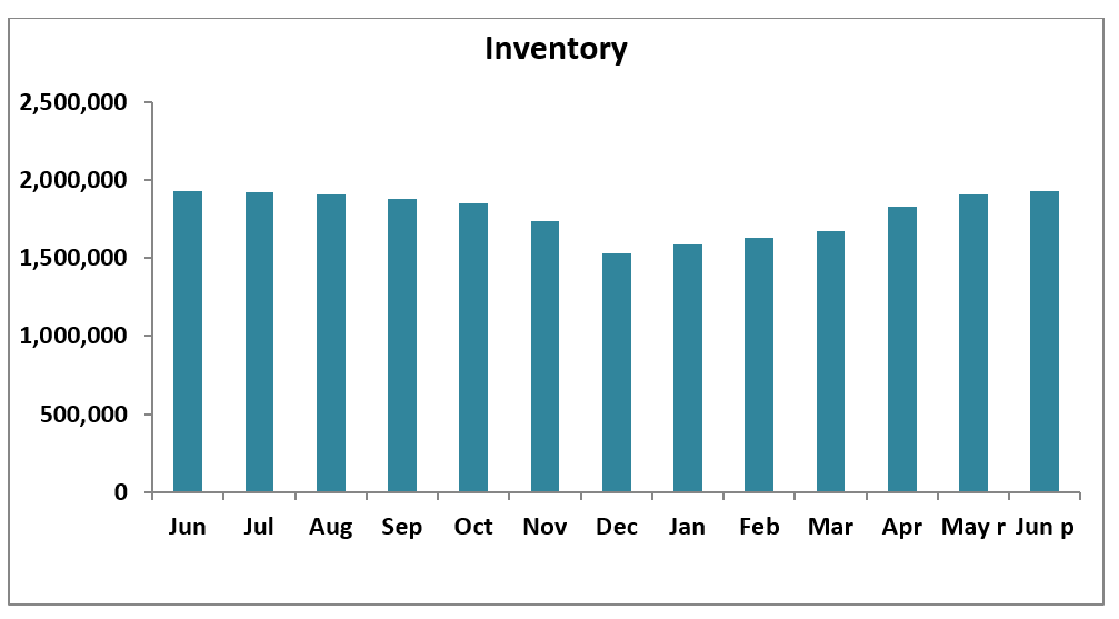 Estimated Home Sales Inventory June 2019