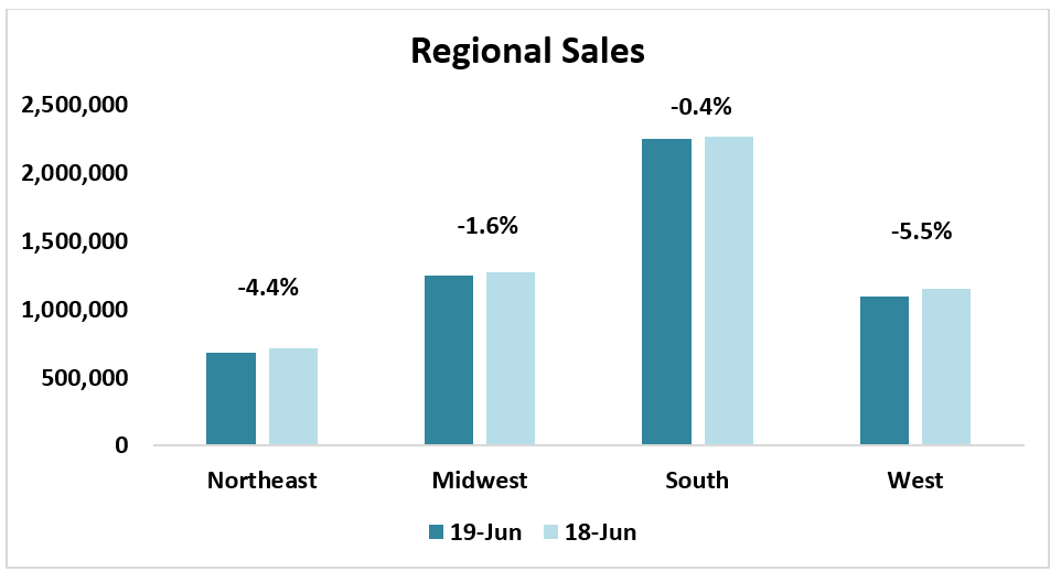 Estimated Home Sales Regional Sales June 2019