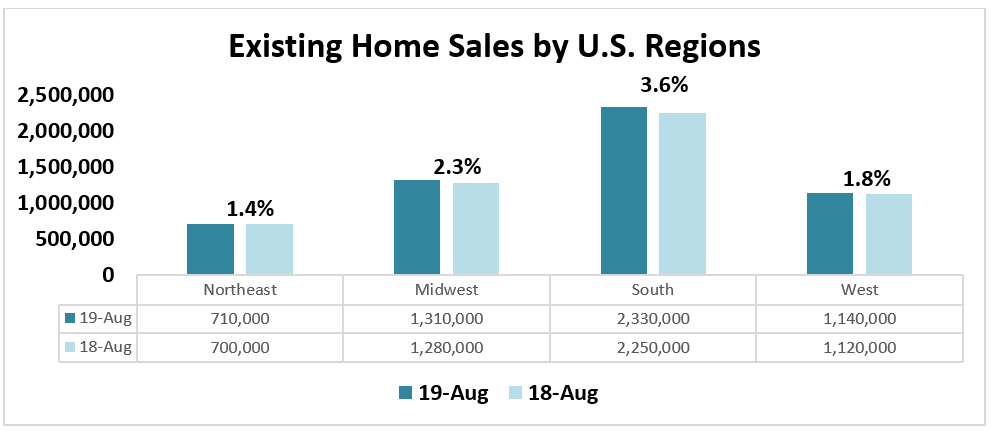 Existing Home Sales by U.S. Regions, August 2019