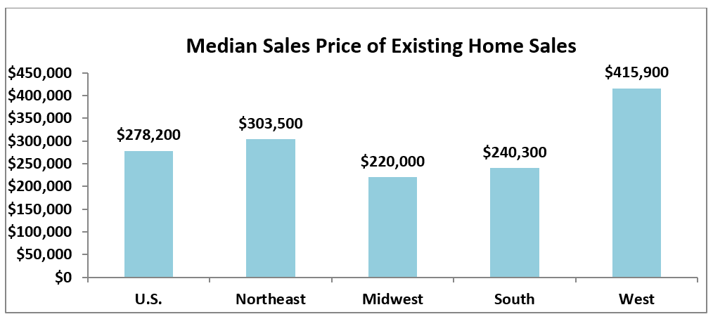 Median Sales Price, August 2019