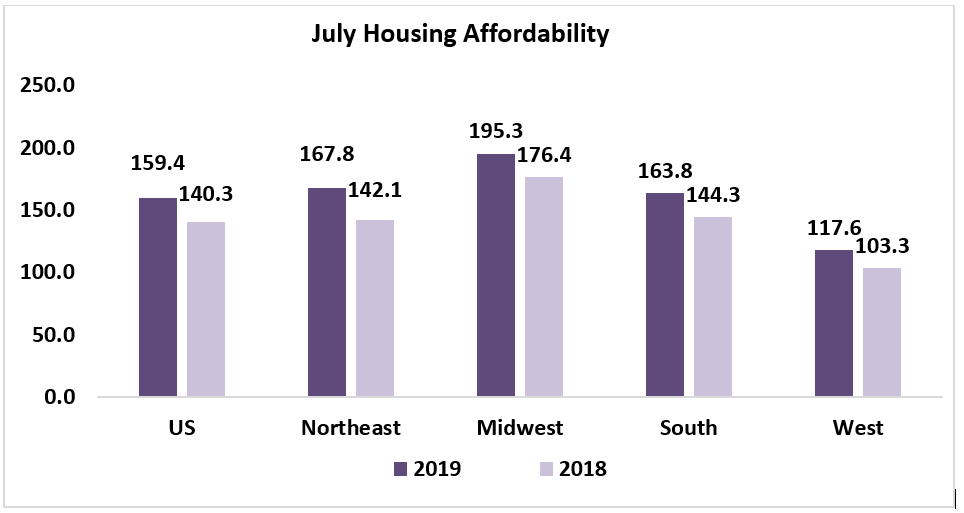 176 Percent Of Those With Disabilities >> July 2019 Housing Affordability Index Www Nar Realtor