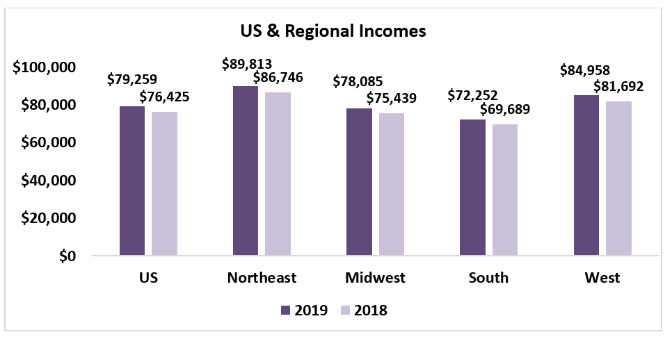 US & Regional Income