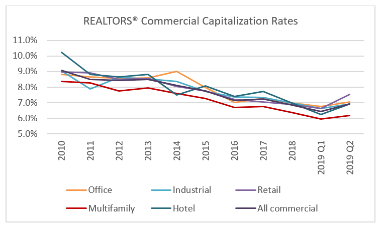 Graph: Commercial Real Estate 2019 Q2 Capitalization Rates