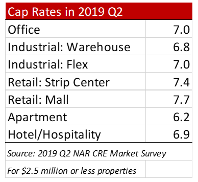 Graph: Commercial Real Estate 2019 Q2 Cap Rates