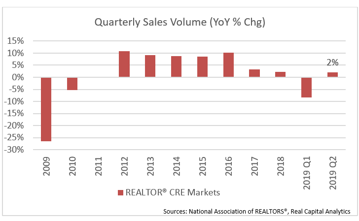 Graph: Commercial Real Estate 2019 Q2 Quarterly Sales Volume Year-over-Year Change