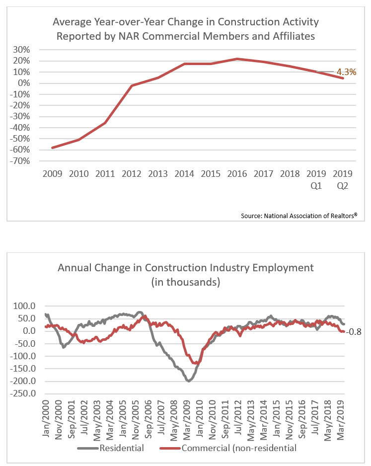 Graph: Commercial Real Estate 2019 Q2 Year-over-Year Change in Construction Activity/Average Change in Construction  Employment