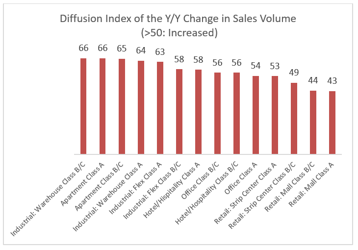 Graph: Commercial Real Estate 2019 Q2 Diffusion Index of the Year-over-Year Change in Sales Volume
