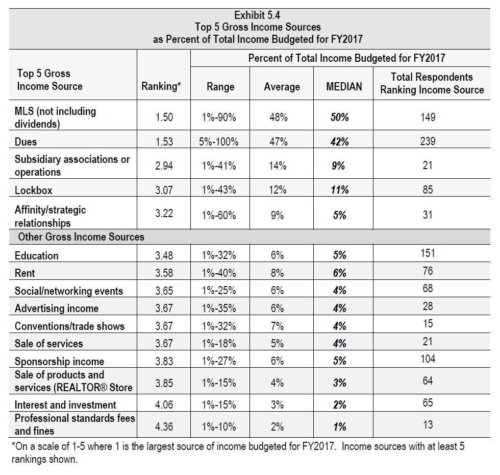 Exhibit 5.4 2017 Assn Benefits Compensation Study