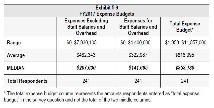 Exhibit 5.9 2017 Assn Benefits Compensation Study