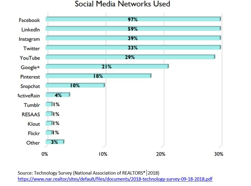 Facebook Topic Chart: Social Media Network Used