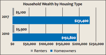 Household Wealth by Housing Type