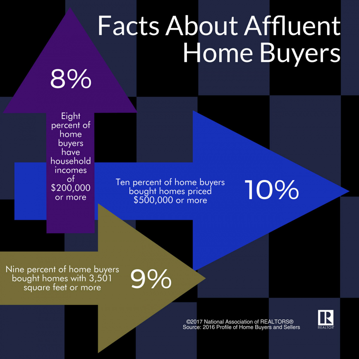 Facts About Affluent Home Buyers