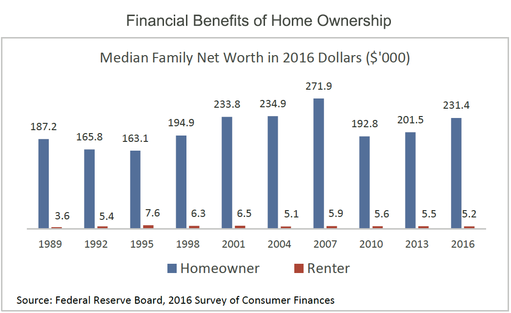 Median Family Net Worth 2016