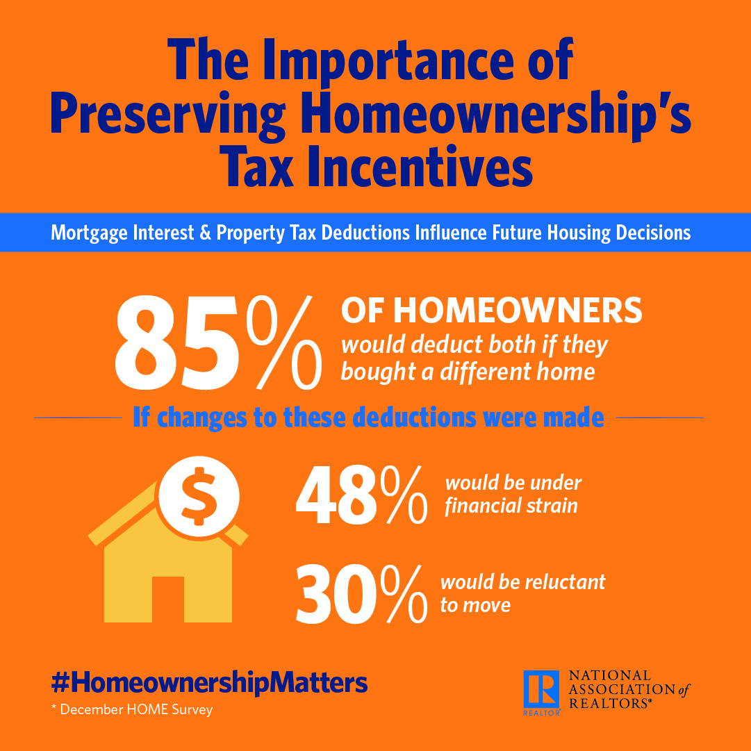 The Importance of Preserving Homeownership's Tax Incentives