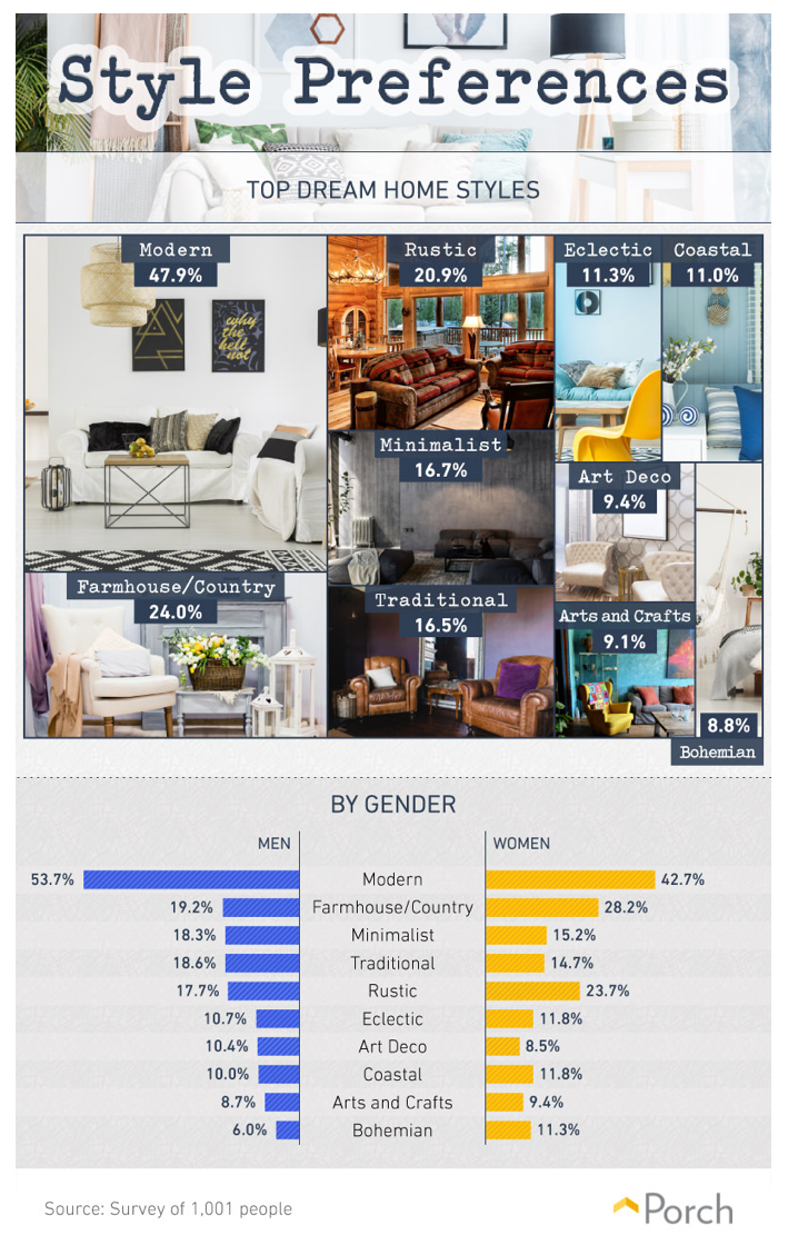 An infographic showing top style preferences for people's dream home styles. 47.9% Responded Modern, 24% responded Farmhouse