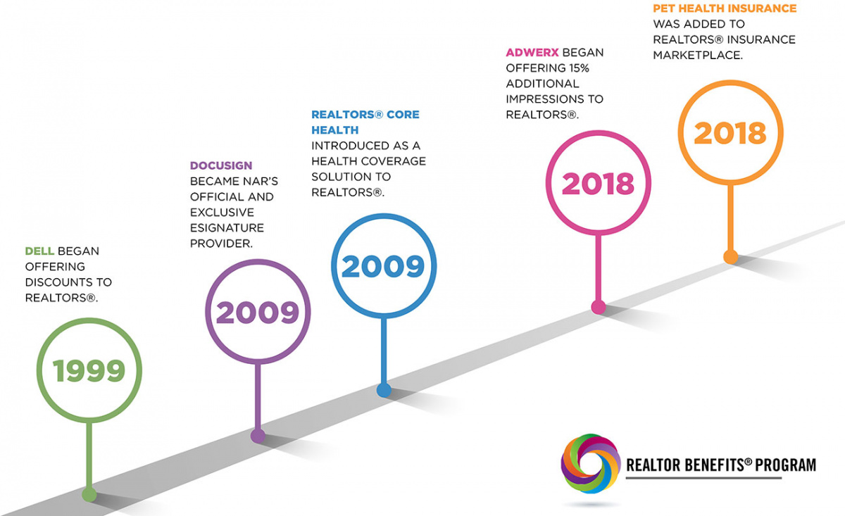 RBP Anniversary Timeline