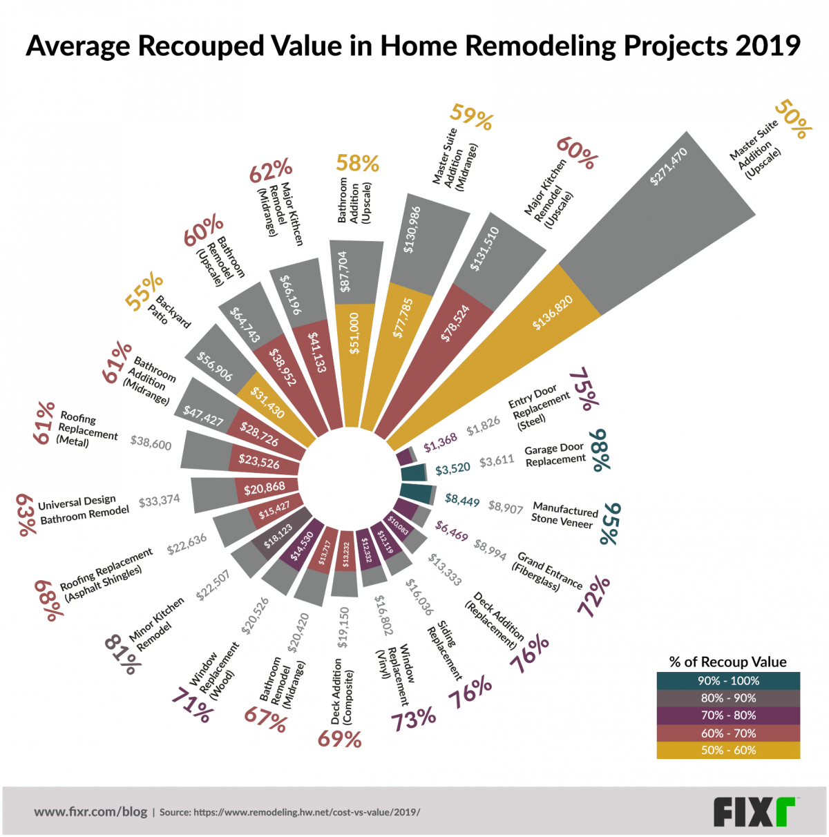 Average Recouped Value in Home Remodeling Projects