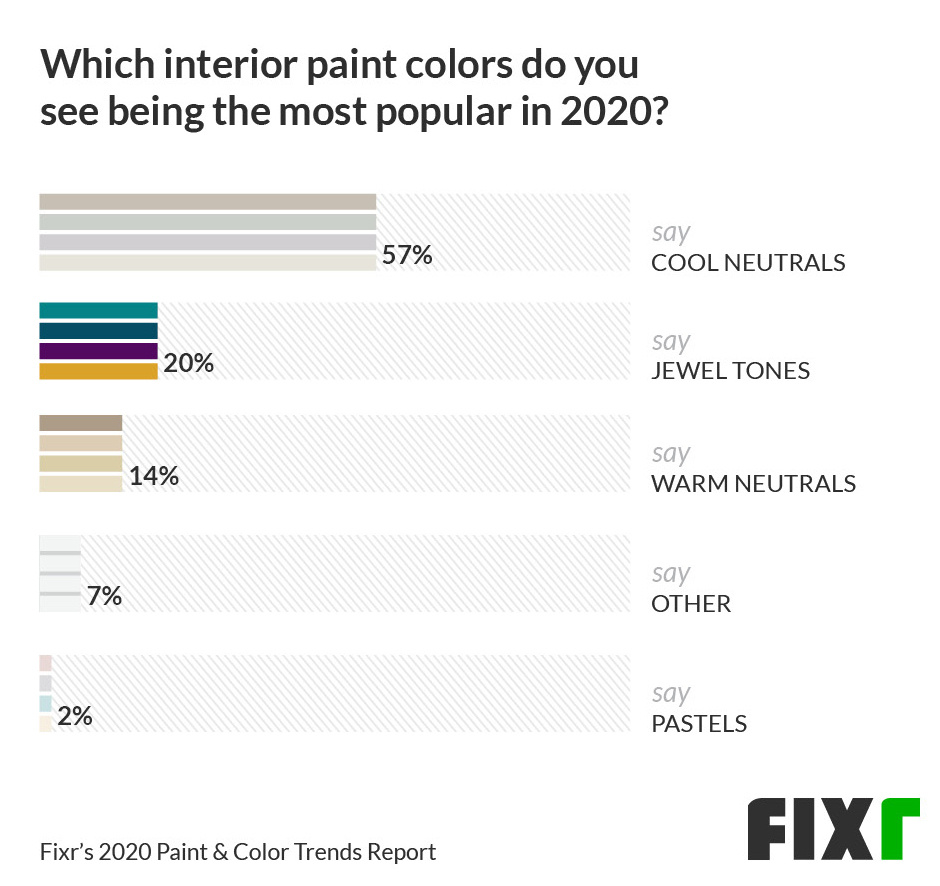 57% of respondents said a cool neutral would be a popular interior paint color for 2020