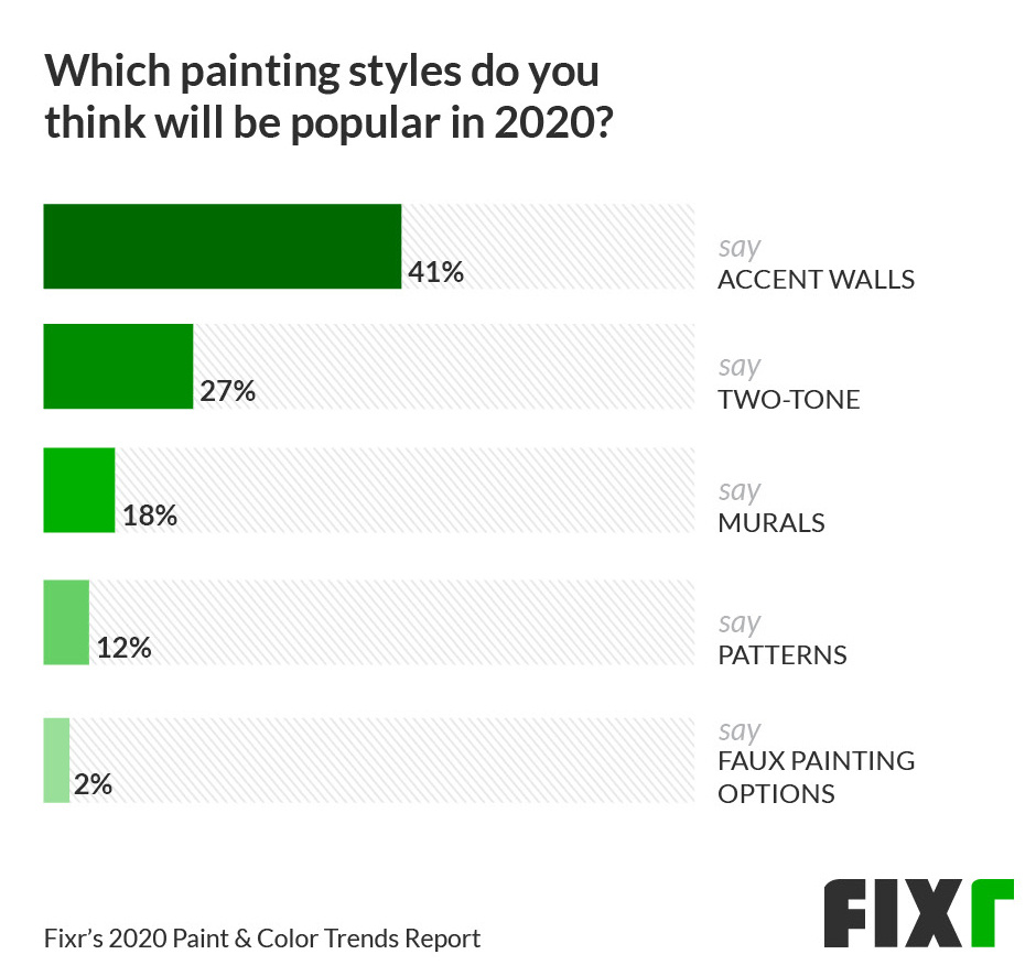 45% said accent walls would be a popular painting style in 2020