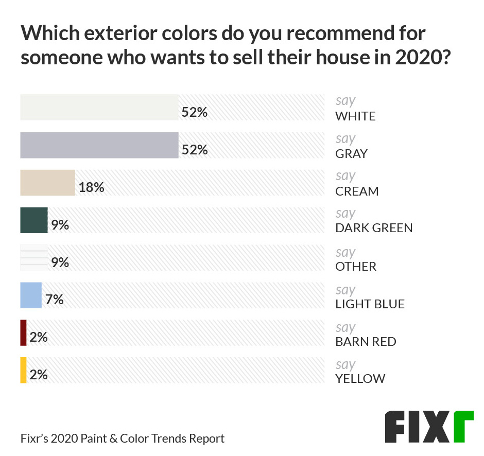 52% would recommend white or gray as exterior colors if you wanted to sell your house in 2020