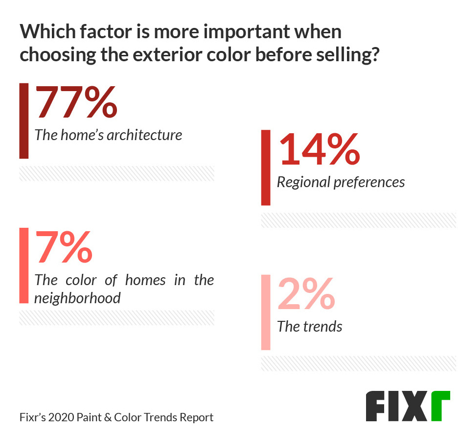 77% responded that a home's architecture is most important when choosing a new exterior color to sell the house