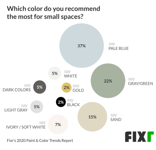 37% recommend pale blue as a color for small spaces