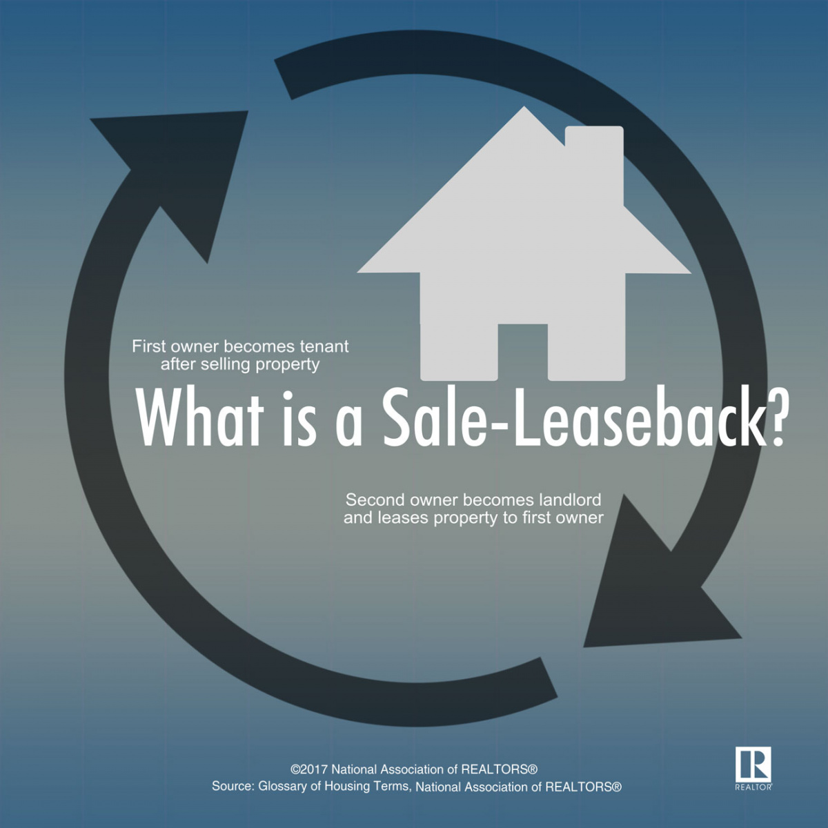 What is a Sale-Leaseback
