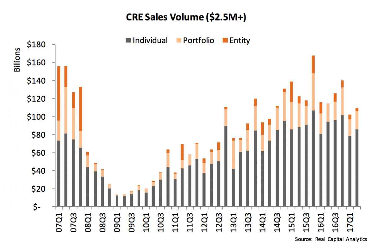CRE Sales Volume $2.5M+