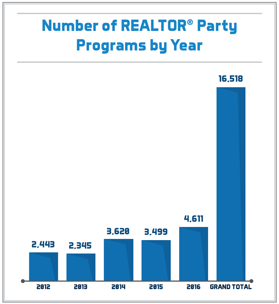 Number of REALTOR® Party Programs by Year