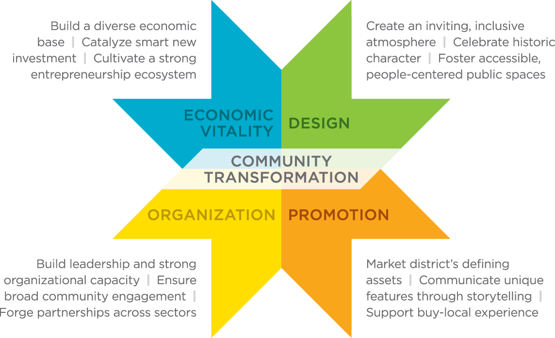 The Main Street Approach™:  a four-point approach to community/economic development from Main Street America/MSA