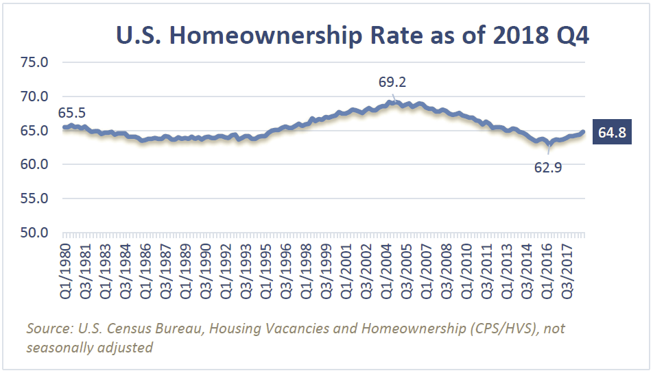 Chart: U.S. Homeownership Rate as of 2018 Q4