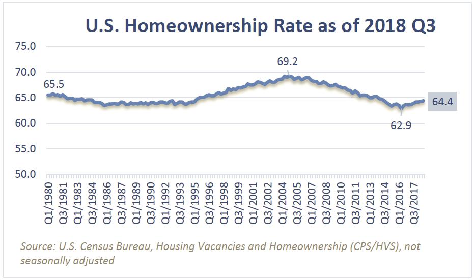 U.S. Homeowndership Rate as of 2018 Q3