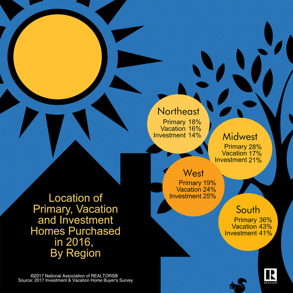 Location of Primary Vacation & Investments Homes