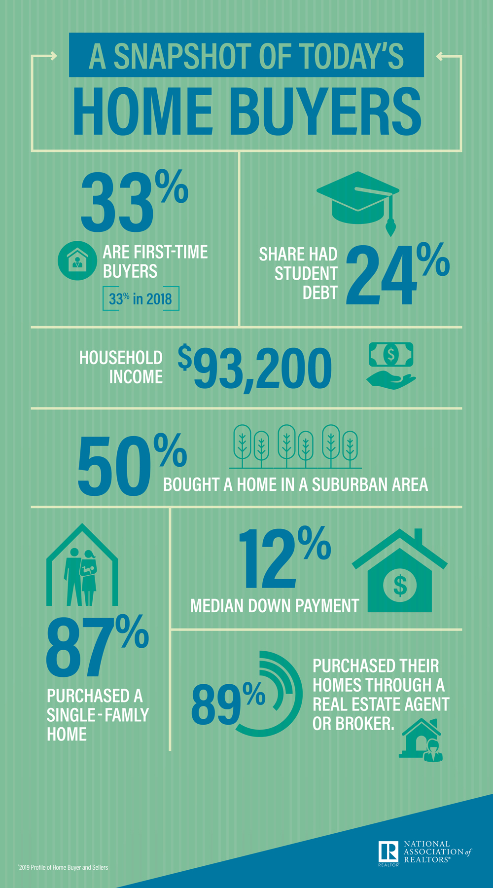 A Snapshot of Home Buyers 2019 HBS