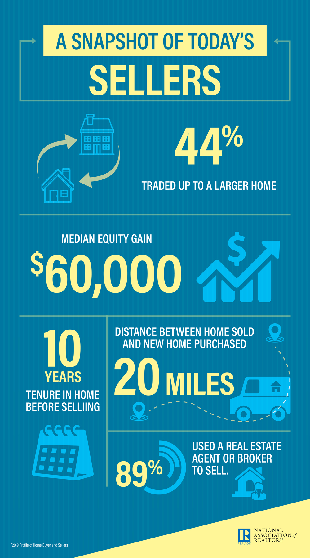 A Snapshot of Home Sellers 2019 HBS