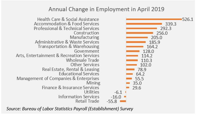 Chart: Annual Change in Employment in April 2019